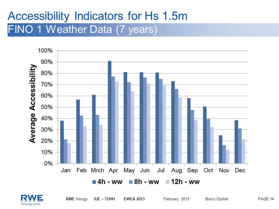 PAGE 14 RWE InnogyIUE – TUHH EWEA 2013 February 2013Burcu Özdirik Accessibility Indicators for Hs 1.5m FINO 1 Weather Data (7 years)