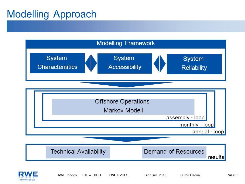 PAGE 3 RWE InnogyIUE – TUHH EWEA 2013 February 2013Burcu Özdirik System Characteristics Modelling Framework Offshore Operations Markov Modell assembly