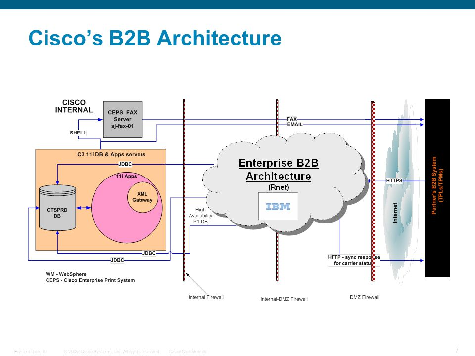 © 2006 Cisco Systems, Inc. All rights reserved.Cisco ConfidentialPresentation_ID 7 Ciscos B2B Architecture