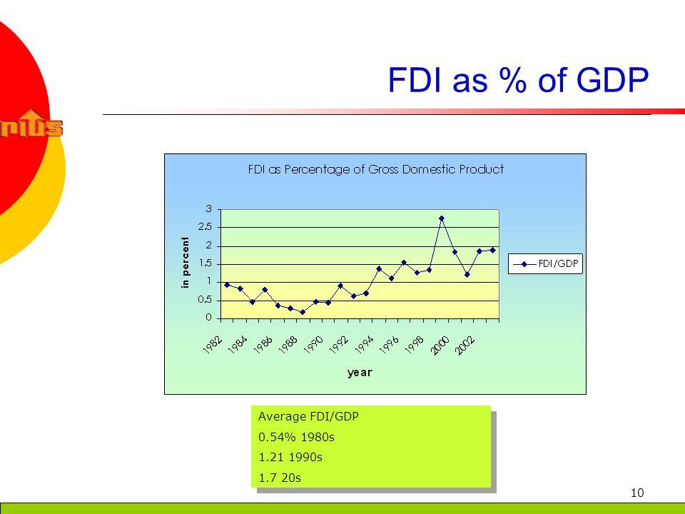 10 FDI as % of GDP Average FDI/GDP 0.54% 1980s 1.21 1990s 1.7 20s Average FDI/GDP 0.54% 1980s 1.21 1990s 1.7 20s