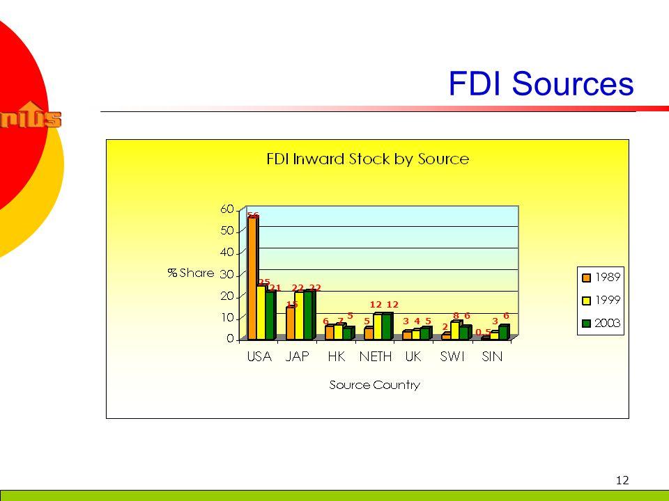 12 FDI Sources 56 25 21 15 22 67 5 5 12 345 2 86 0.5 3 6