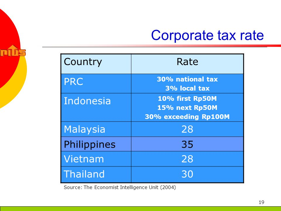 19 Corporate tax rate CountryRate PRC 30% national tax 3% local tax Indonesia 10% first Rp50M 15% next Rp50M 30% exceeding Rp100M Malaysia28 Philippines35 Vietnam28 Thailand30 Source: The Economist Intelligence Unit (2004)