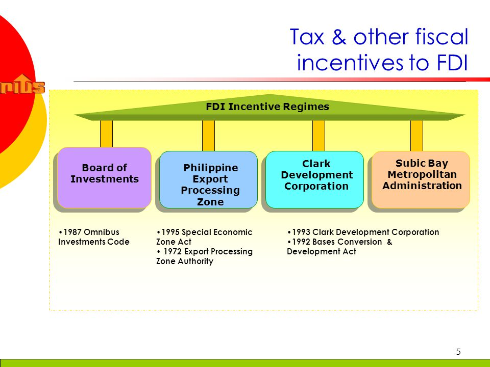 6 FDI Incentives Investment RegimeBOI OICPEZASBMA & CDC IncentivesIncentives Income Tax Holiday3-8 years ITH No ITH OthersAfter ITH, payment of the regular corporate tax rate of 35% on taxable income After ITH, exemption from national & local taxes, in lieu of this special rate of 5% tax on gross income 5% tax on gross income in lieu of all local & national taxes Importation of raw materials & supplies Tax creditTax & duty exemption Imported capital equipment, spare parts, materials & supplies Tax & duty exemption on spare parts (duty & tax free importation of capital equipment expired in 1997) Tax & duty exemption additional deductions from taxable income training expenses National & local taxes: gross receipts tax, VAT, ad valorem, excise, real property tax Allowable deductions: direct salaries, wages, production supervision salaries, raw materials, supplies & fuels, goods in process, depreciation, rent, utility charges, financing charges