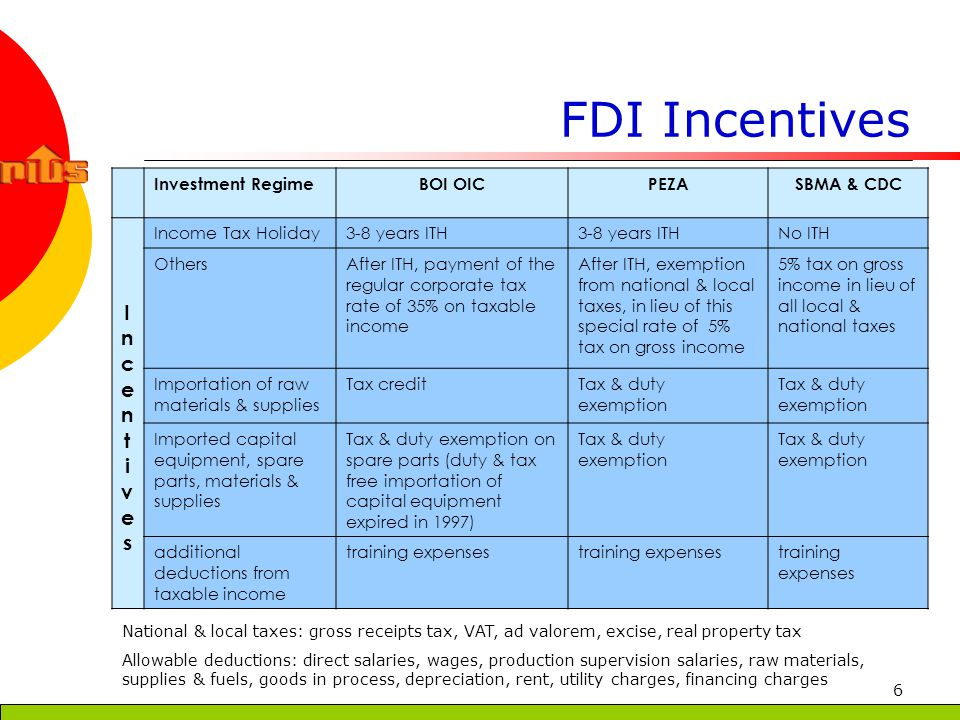 7 Approved FDI by Agency
