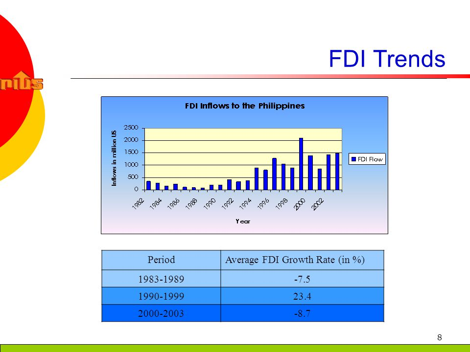 8 FDI Trends PeriodAverage FDI Growth Rate (in %) 1983-1989-7.5 1990-199923.4 2000-2003-8.7