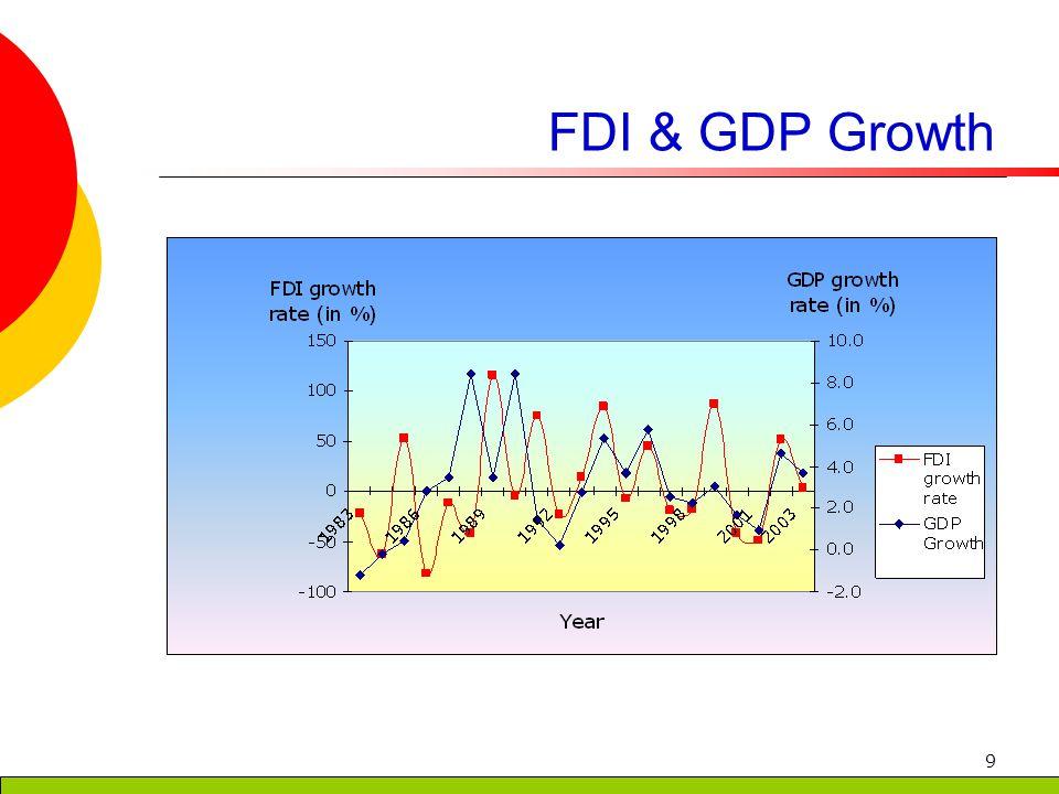9 FDI & GDP Growth
