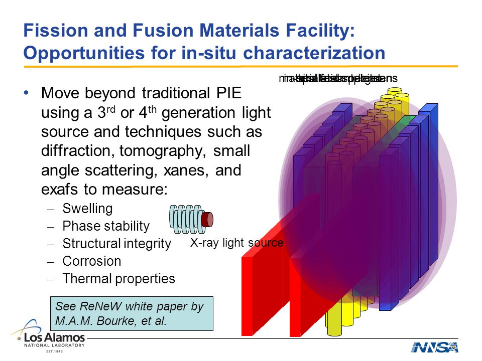 Fission and Fusion Materials Facility: Opportunities for in-situ characterization spallation targettest fuel rodletsin-situ test specimenmaterials sample cans Move beyond traditional PIE using a 3 rd or 4 th generation light source and techniques such as diffraction, tomography, small angle scattering, xanes, and exafs to measure: – Swelling – Phase stability – Structural integrity – Corrosion – Thermal properties X-ray light source See ReNeW white paper by M.A.M.