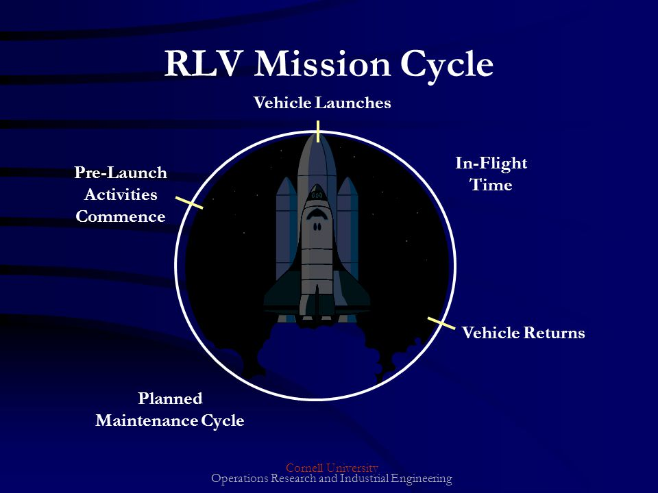 Cornell University Operations Research and Industrial Engineering RLV Mission Cycle In-Flight Time Vehicle Launches Vehicle Returns Planned Maintenance Cycle Pre-Launch Activities Commence