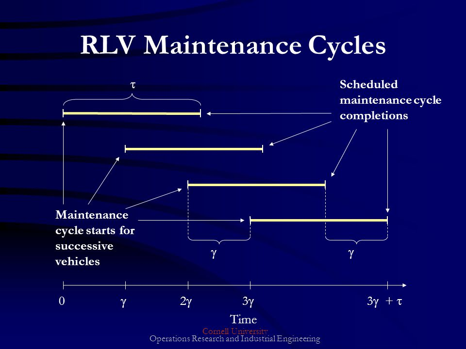 Cornell University Operations Research and Industrial Engineering 0 2 3 3 + Time Maintenance cycle starts for successive vehicles Scheduled maintenance cycle completions RLV Maintenance Cycles