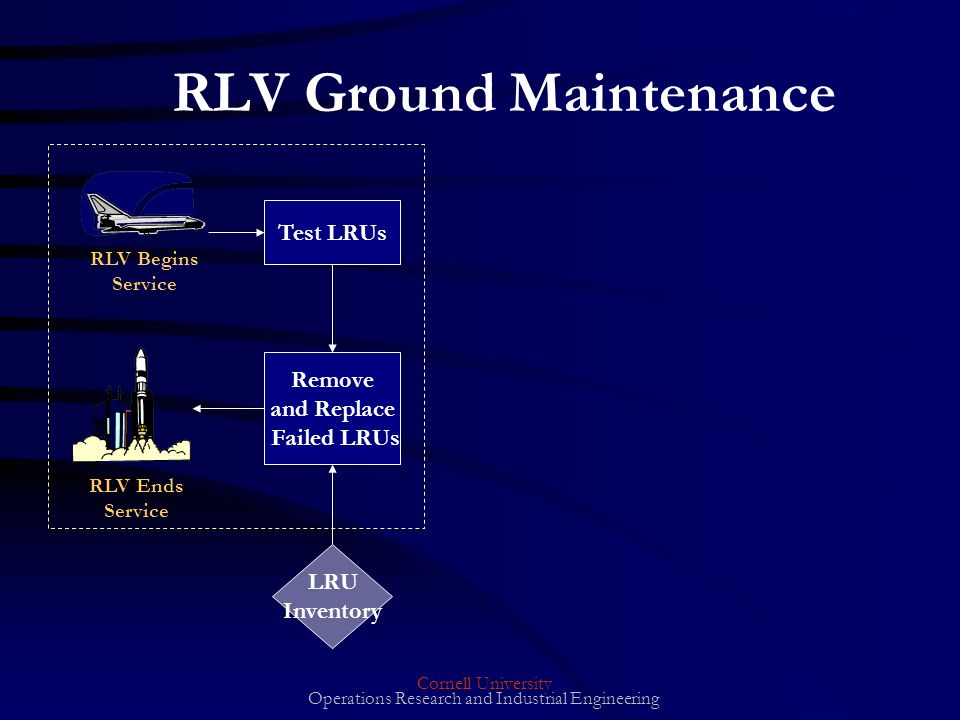 Cornell University Operations Research and Industrial Engineering RLV Ground Maintenance Test LRUs RLV Begins Service RLV Ends Service Remove and Replace Failed LRUs LRU Inventory