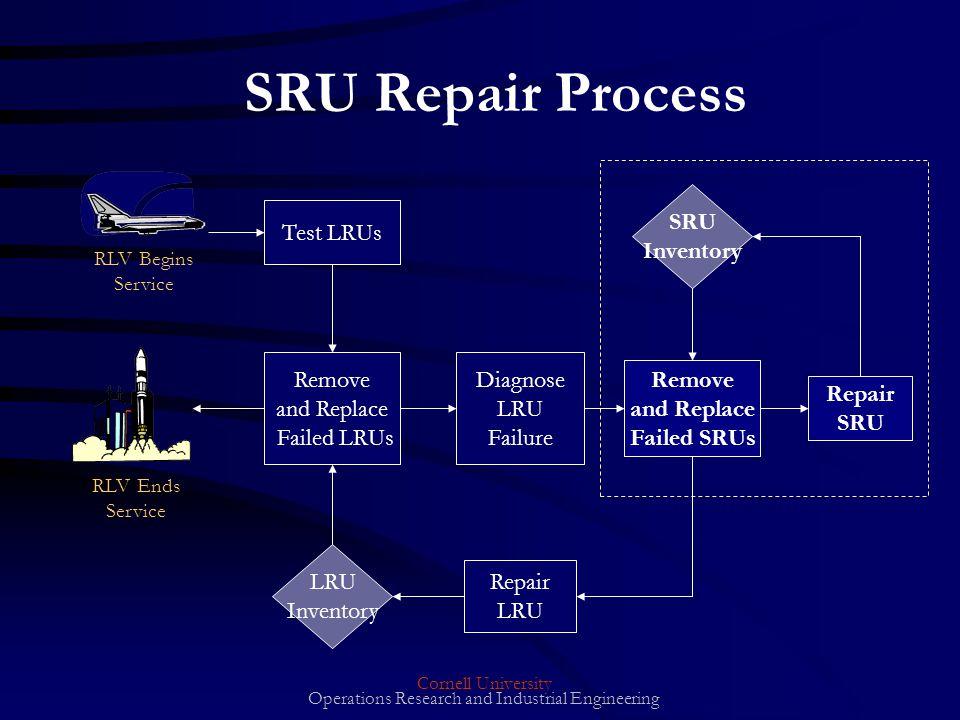 Cornell University Operations Research and Industrial Engineering SRU Repair Process Repair SRU Inventory Test LRUs Repair LRU Remove and Replace Failed SRUs LRU Inventory RLV Begins Service RLV Ends Service Remove and Replace Failed LRUs Diagnose LRU Failure