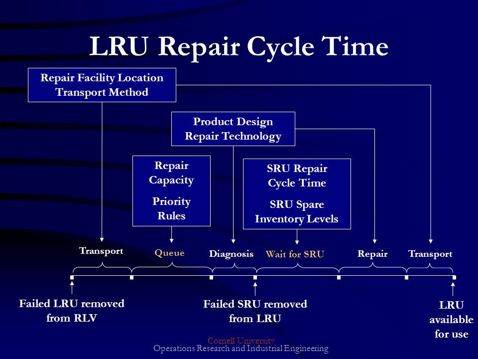 Cornell University Operations Research and Industrial Engineering Failed LRU removed from RLV LRU available for use Failed SRU removed from LRU LRU Repair Cycle Time Repair Facility Location Transport Method Product Design Repair Technology Repair Capacity Priority Rules SRU Repair Cycle Time SRU Spare Inventory Levels Transport Queue Diagnosis Wait for SRU Repair Transport