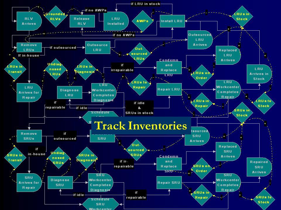 Track Inventories