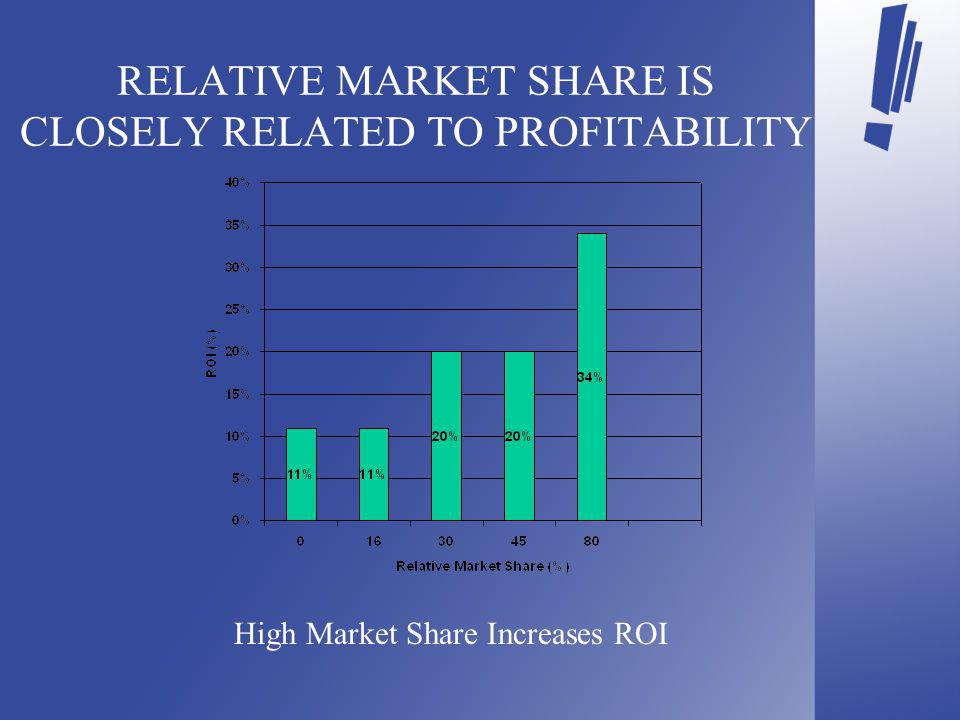 RELATIVE MARKET SHARE IS CLOSELY RELATED TO PROFITABILITY High Market Share Increases ROI