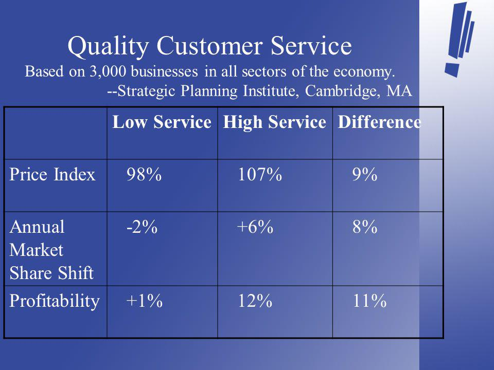 Quality Customer Service Based on 3,000 businesses in all sectors of the economy.