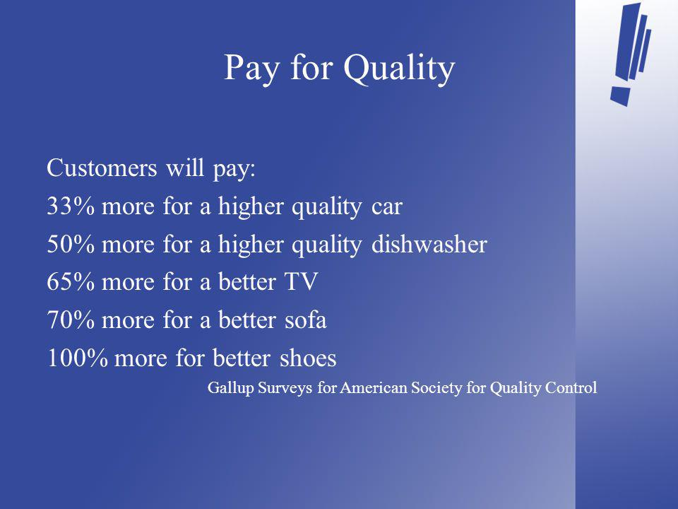 Pay for Quality Customers will pay: 33% more for a higher quality car 50% more for a higher quality dishwasher 65% more for a better TV 70% more for a better sofa 100% more for better shoes Gallup Surveys for American Society for Quality Control