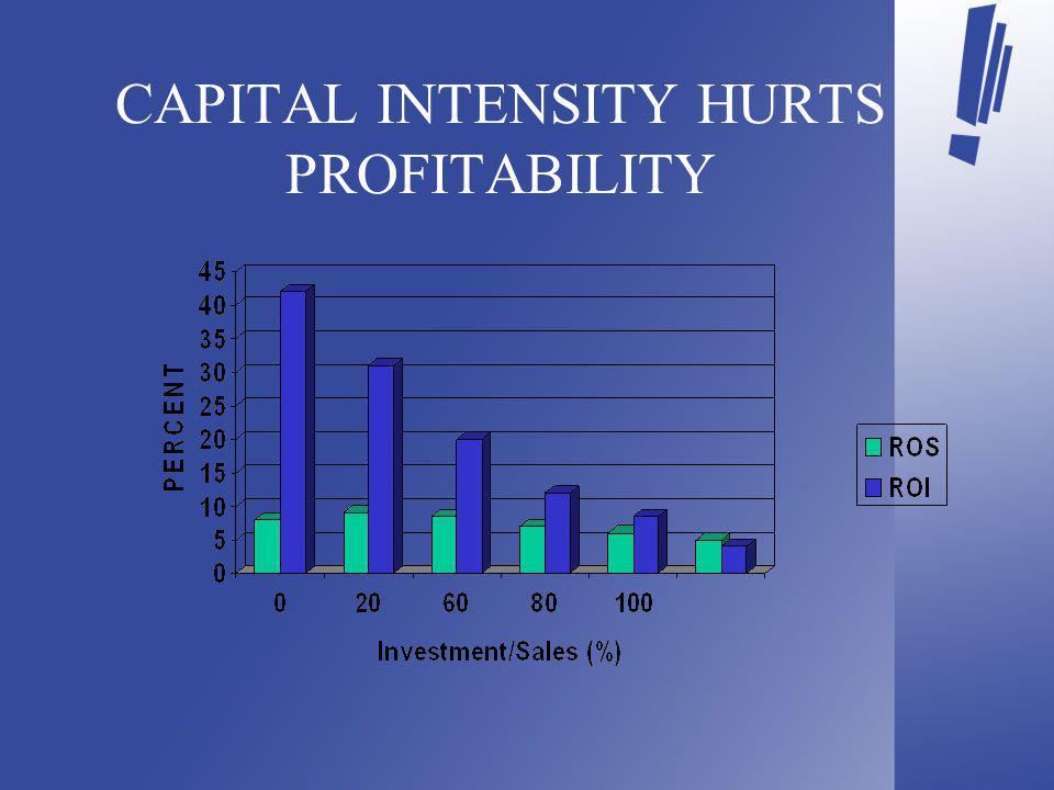 CAPITAL INTENSITY HURTS PROFITABILITY