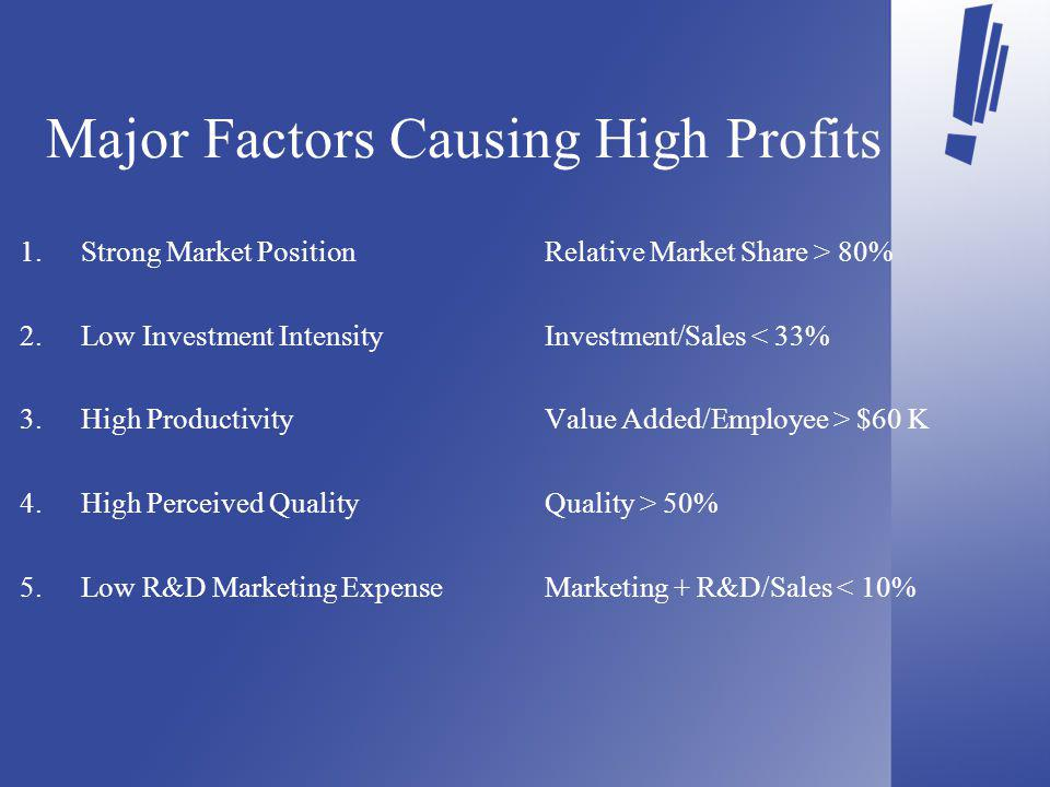 Major Factors Causing High Profits 1.Strong Market PositionRelative Market Share > 80% 2.Low Investment IntensityInvestment/Sales < 33% 3.High ProductivityValue Added/Employee > $60 K 4.High Perceived QualityQuality > 50% 5.Low R&D Marketing ExpenseMarketing + R&D/Sales < 10%