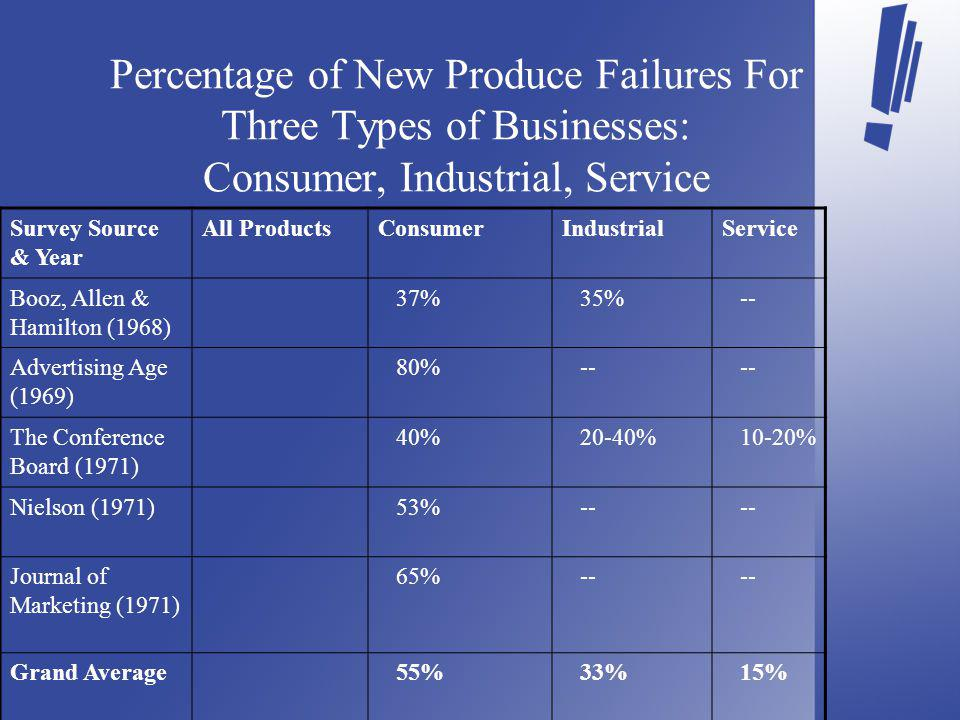 Percentage of New Produce Failures For Three Types of Businesses: Consumer, Industrial, Service Survey Source & Year All ProductsConsumerIndustrialService Booz, Allen & Hamilton (1968) 37% 35% -- Advertising Age (1969) 80% -- The Conference Board (1971) 40% 20-40% 10-20% Nielson (1971) 53% -- Journal of Marketing (1971) 65% -- Grand Average 55% 33% 15%