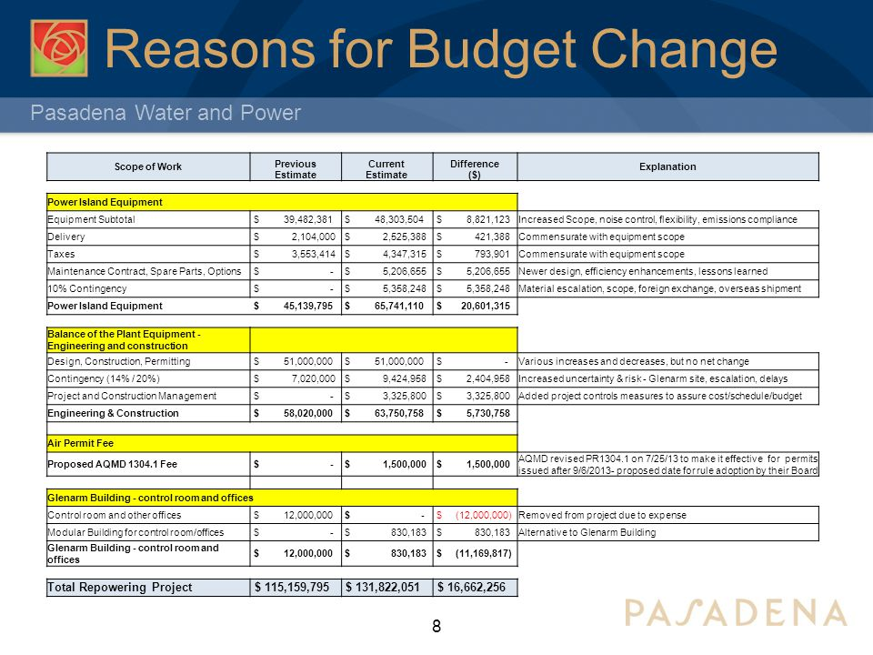 Pasadena Water and Power Reasons for Budget Change 8 Scope of Work Previous Estimate Current Estimate Difference ($) Explanation Power Island Equipment Equipment Subtotal $ 39,482,381 $ 48,303,504 $ 8,821,123Increased Scope, noise control, flexibility, emissions compliance Delivery $ 2,104,000 $ 2,525,388 $ 421,388Commensurate with equipment scope Taxes $ 3,553,414 $ 4,347,315 $ 793,901Commensurate with equipment scope Maintenance Contract, Spare Parts, Options $ - $ 5,206,655 Newer design, efficiency enhancements, lessons learned 10% Contingency $ - $ 5,358,248 Material escalation, scope, foreign exchange, overseas shipment Power Island Equipment $ 45,139,795 $ 65,741,110 $ 20,601,315 Balance of the Plant Equipment - Engineering and construction Design, Construction, Permitting $ 51,000,000 $ -Various increases and decreases, but no net change Contingency (14% / 20%) $ 7,020,000 $ 9,424,958 $ 2,404,958Increased uncertainty & risk - Glenarm site, escalation, delays Project and Construction Management $ - $ 3,325,800 Added project controls measures to assure cost/schedule/budget Engineering & Construction $ 58,020,000 $ 63,750,758 $ 5,730,758 Air Permit Fee Proposed AQMD 1304.1 Fee $ - $ 1,500,000 AQMD revised PR1304.1 on 7/25/13 to make it effective for permits issued after 9/6/2013- proposed date for rule adoption by their Board Glenarm Building - control room and offices Control room and other offices $ 12,000,000 $ - $ (12,000,000)Removed from project due to expense Modular Building for control room/offices $ - $ 830,183 Alternative to Glenarm Building Glenarm Building - control room and offices $ 12,000,000 $ 830,183 $ (11,169,817) Total Repowering Project $ 115,159,795 $ 131,822,051 $ 16,662,256