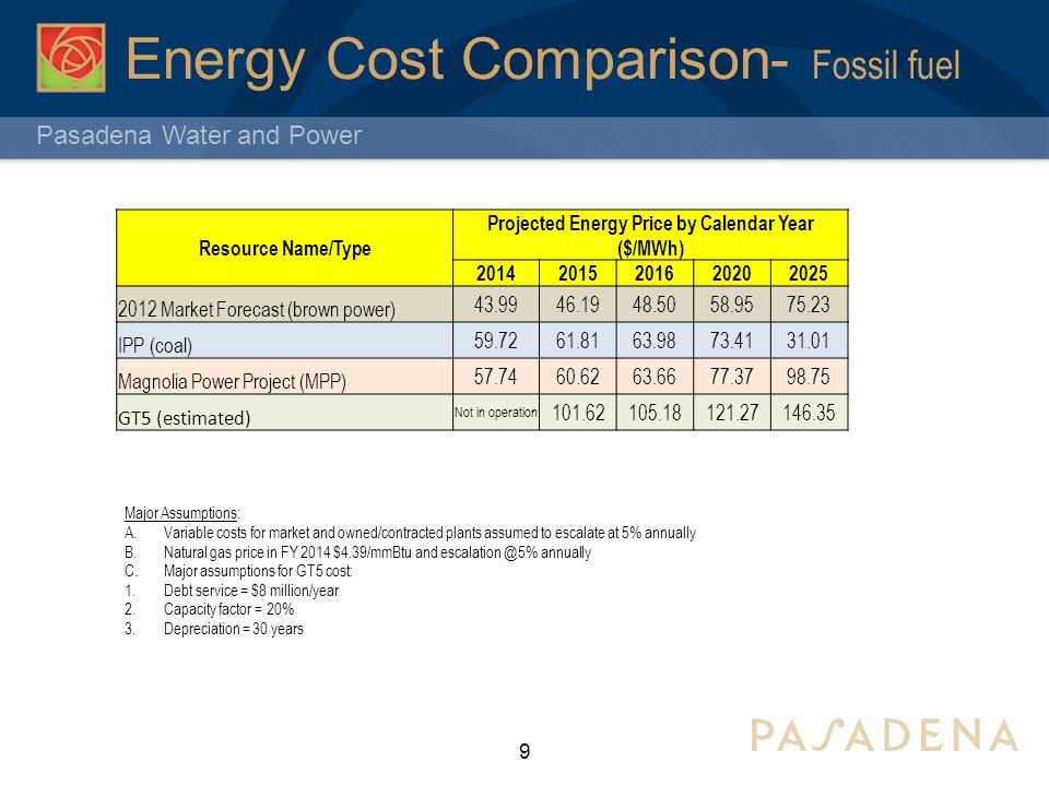 Pasadena Water and Power Energy Cost Comparison- Fossil fuel 9 Major Assumptions: A.Variable costs for market and owned/contracted plants assumed to escalate at 5% annually B.Natural gas price in FY 2014 $4.39/mmBtu and escalation @5% annually C.Major assumptions for GT5 cost: 1.Debt service = $8 million/year 2.Capacity factor = 20% 3.Depreciation = 30 years Resource Name/Type Projected Energy Price by Calendar Year ($/MWh) 20142015201620202025 2012 Market Forecast (brown power) 43.9946.1948.5058.9575.23 IPP (coal) 59.7261.8163.9873.4131.01 Magnolia Power Project (MPP) 57.7460.6263.6677.3798.75 GT5 (estimated) Not in operation 101.62105.18121.27146.35