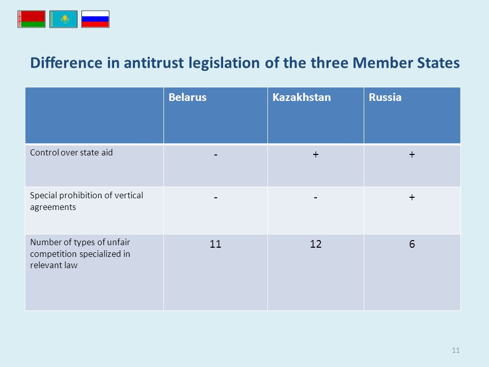 Difference in antitrust legislation of the three Member States BelarusKazakhstanRussia Control over state aid -++ Special prohibition of vertical agreements --+ Number of types of unfair competition specialized in relevant law 11126 11