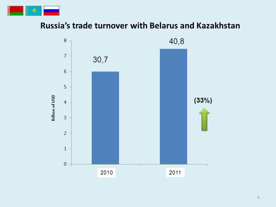 Russias trade turnover with Belarus and Kazakhstan 4 (33%) 30,7 Billion of USD 2010 2011