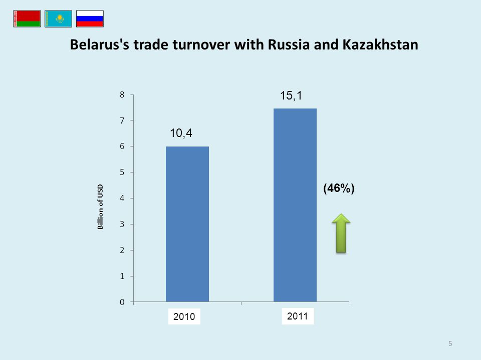 Belarus s trade turnover with Russia and Kazakhstan 5 Billion of USD (46%) 2010 2011