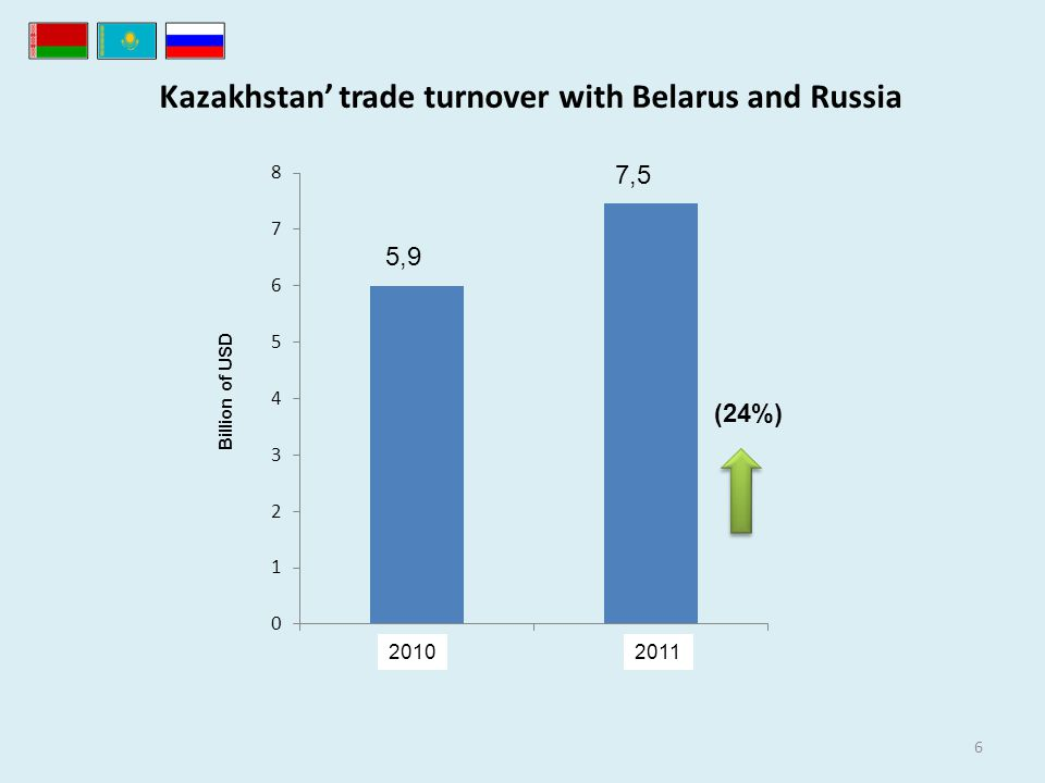 Kazakhstan trade turnover with Belarus and Russia 6 (24%) Billion of USD 5,9 7,5 20102011