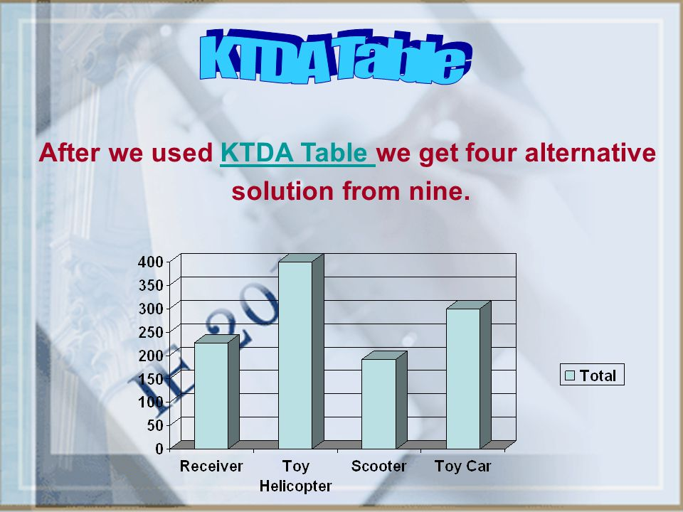 After we used KTDA Table we get four alternative solution from nine.