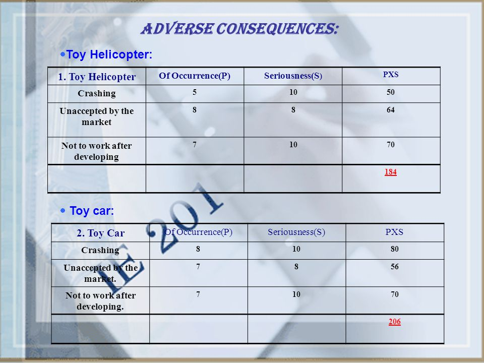 Adverse Consequences: 1. Toy Helicopter Of Occurrence(P)Seriousness(S ) PXS Crashing 51050 Unaccepted by the market 8864 Not to work after developing