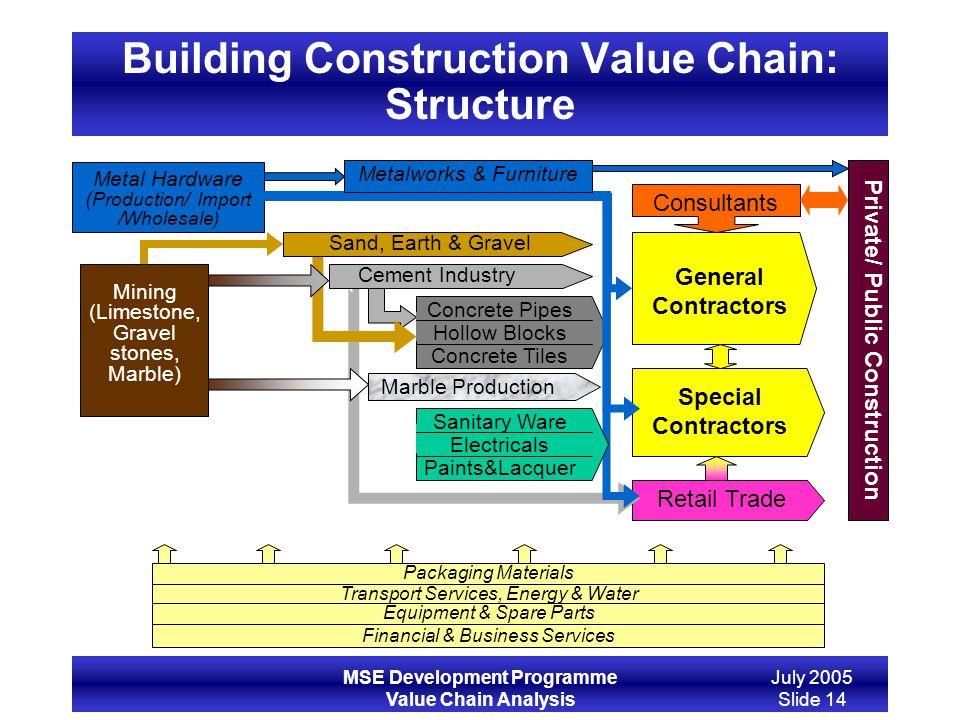 MSE Development Programme Value Chain Analysis July 2005 Slide 14 Building Construction Value Chain: Structure Private/ Public Construction Transport