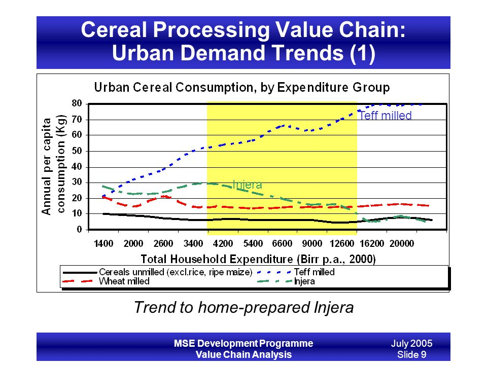 MSE Development Programme Value Chain Analysis July 2005 Slide 9 Cereal Processing Value Chain: Urban Demand Trends (1) Trend to home-prepared Injera