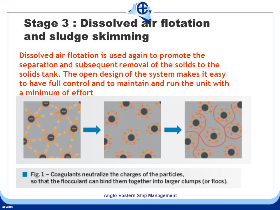 2008 Anglo Eastern Ship Management Stage 3 : Dissolved air flotation and sludge skimming Dissolved air flotation is used again to promote the separati