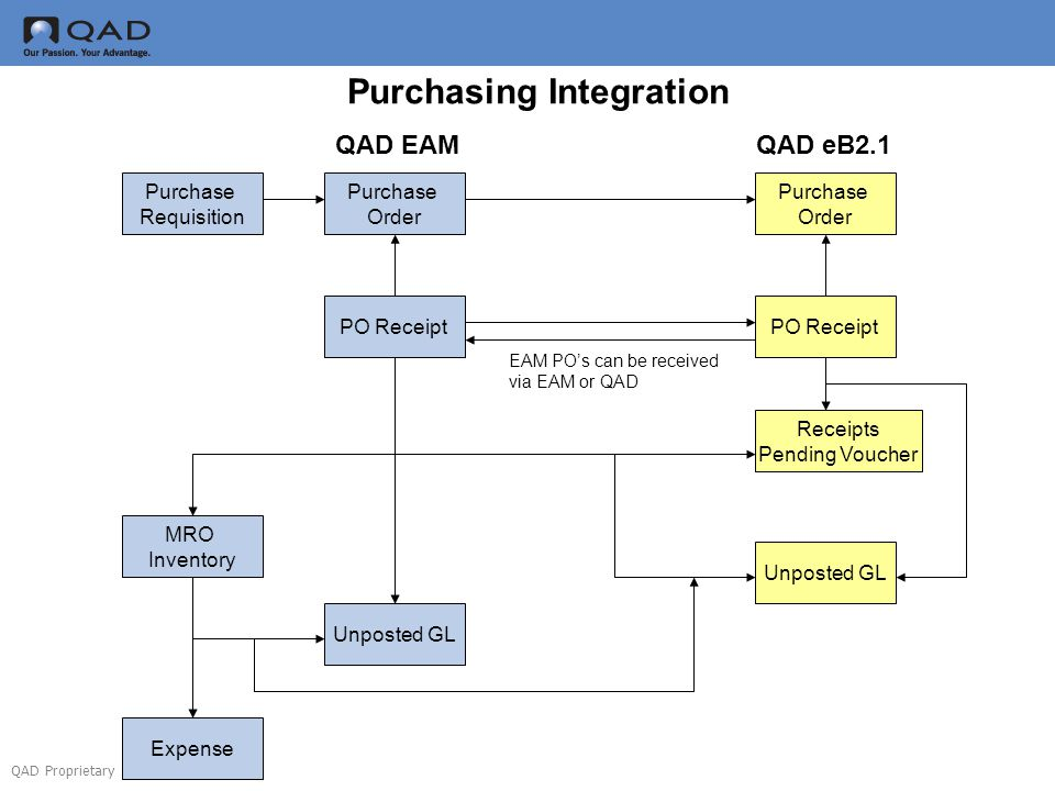 QAD Proprietary Purchase Requisition Purchase Order Purchase Order PO Receipt MRO Inventory Receipts Pending Voucher Unposted GL Expense QAD EAMQAD eB