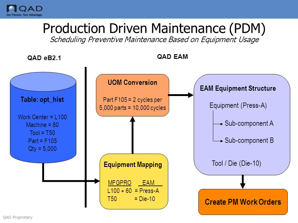 QAD Proprietary Production Driven Maintenance (PDM) Scheduling Preventive Maintenance Based on Equipment Usage Table: opt_hist Work Center = L100 Mach