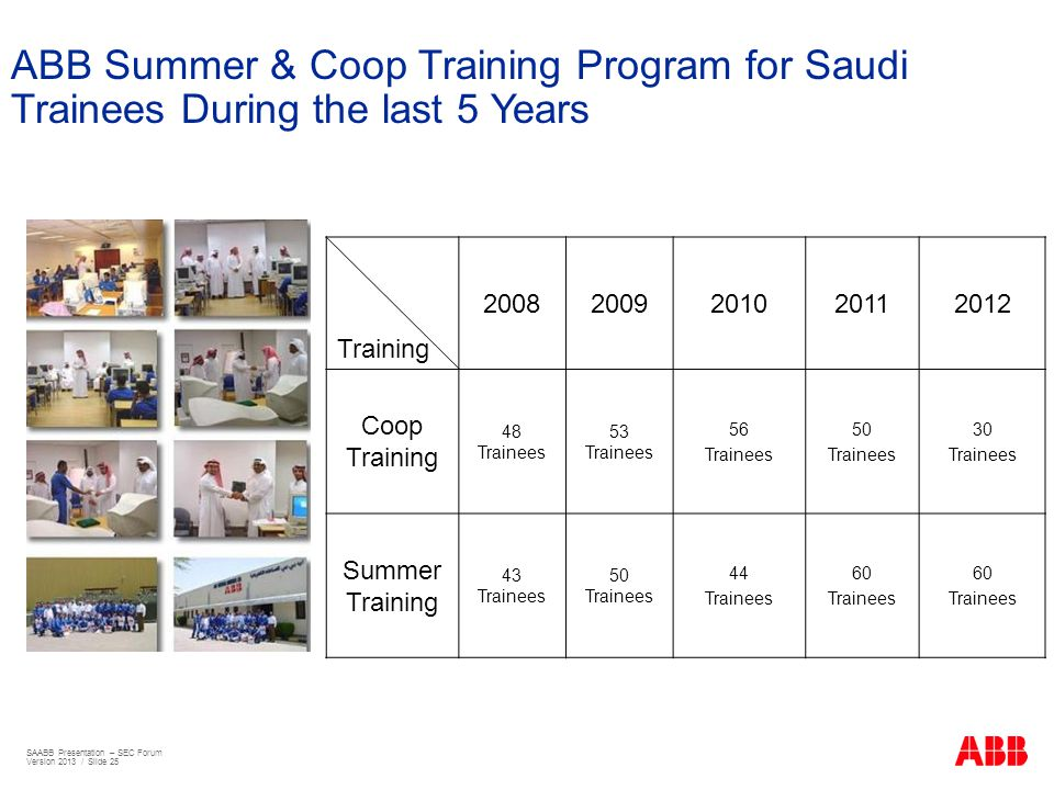 ABB Summer & Coop Training Program for Saudi Trainees During the last 5 Years Training 20082009201020112012 Coop Training 48 Trainees 53 Trainees 56 T