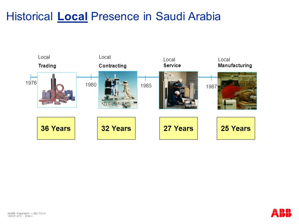 Historical Local Presence in Saudi Arabia 1976 Local Contracting Local Trading 1980 1985 1987 Local Service Local Manufacturing 32 Years27 Years25 Yea