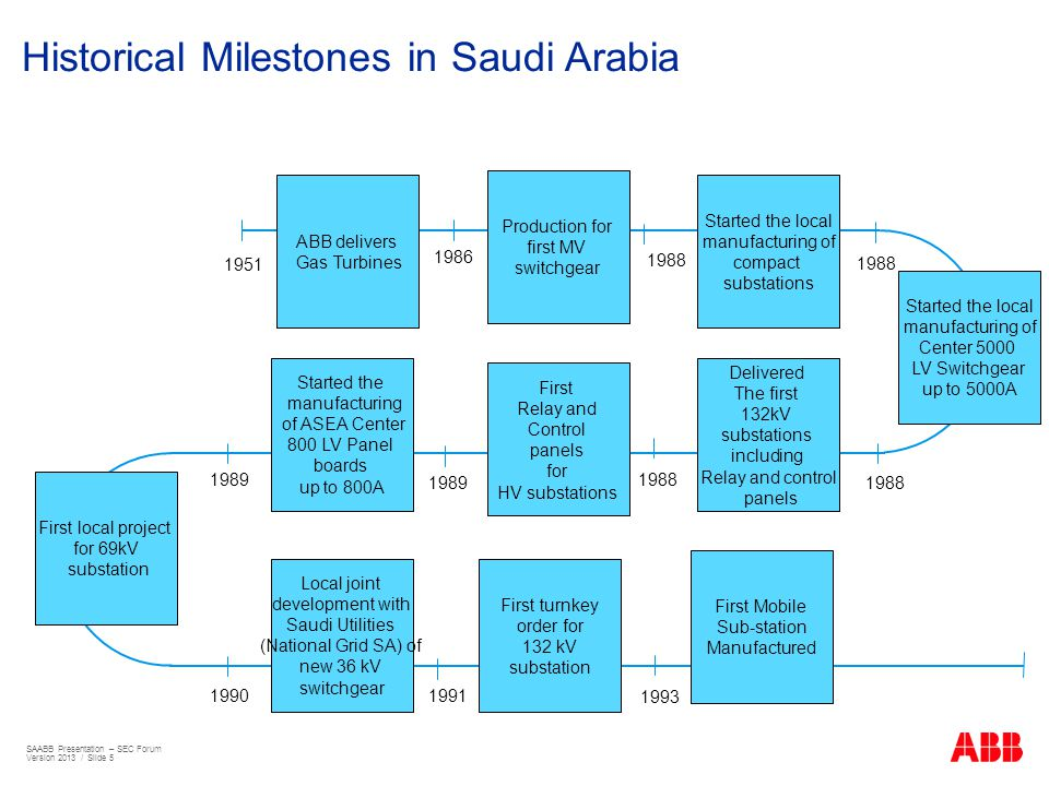 Historical Milestones in Saudi Arabia 1951 1986 1988 19901991 1988 19891988 ABB delivers Gas Turbines Production for first MV switchgear Started the l