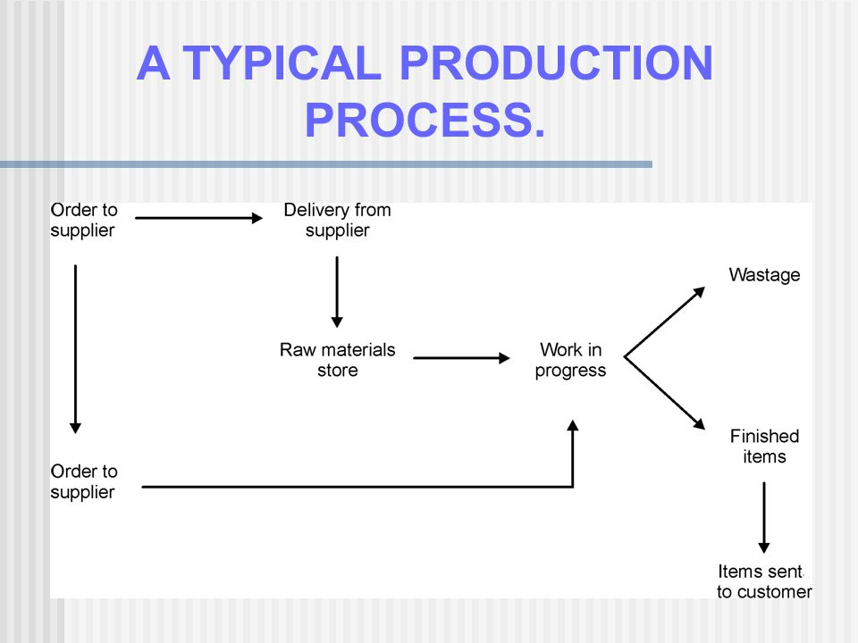 DATA ENTRY The computer application can then: Check to see if the stock is on hand Produce an order for more stock Place an interim hold on the stock Produce a job card Produce working drawings Produce delivery dockets and invoices
