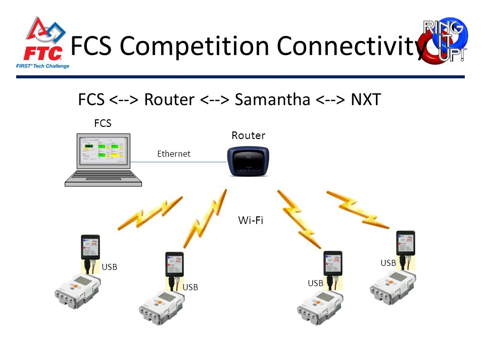 FCS Competition Connectivity FCS Router Samantha NXT Router FCS Ethernet Wi-Fi USB