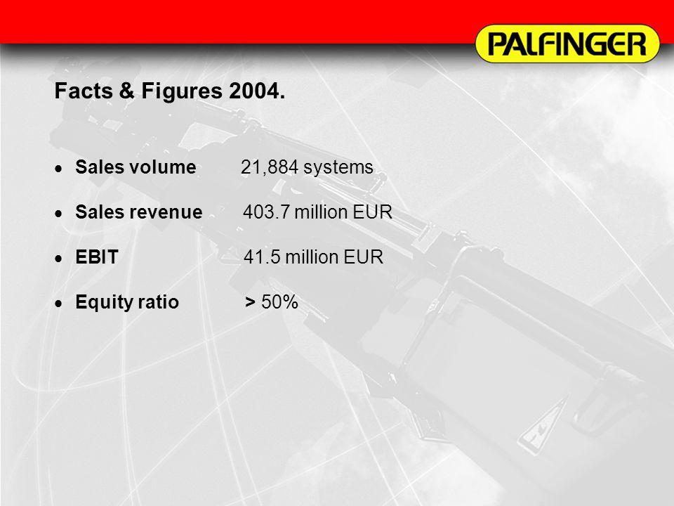 Facts & Figures 2004. Sales volume 21,884 systems Sales revenue 403.7 million EUR EBIT41.5 million EUR Equity ratio > 50%