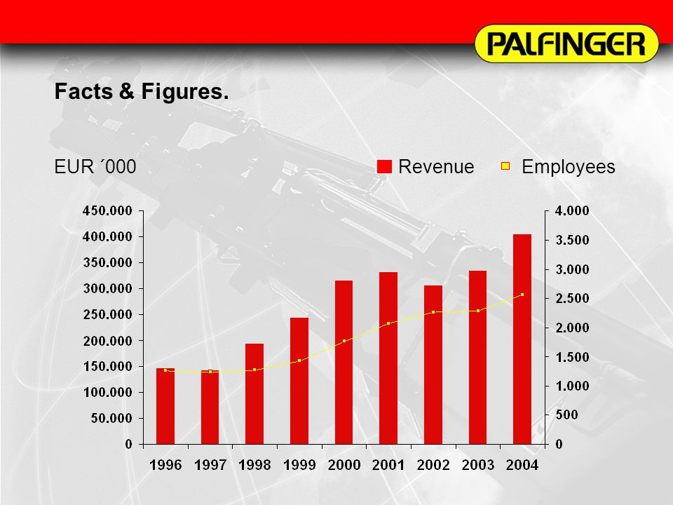 Facts & Figures 2002. Facts & Figures. EUR ´000RevenueEmployees