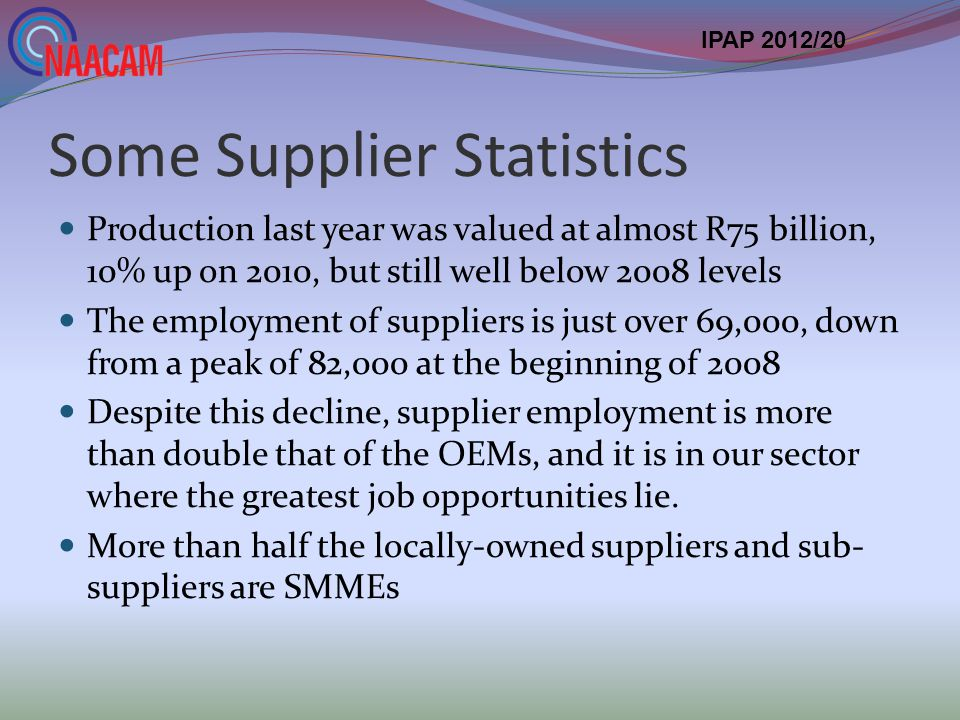 Some Supplier Statistics Production last year was valued at almost R75 billion, 10% up on 2010, but still well below 2008 levels The employment of suppliers is just over 69,000, down from a peak of 82,000 at the beginning of 2008 Despite this decline, supplier employment is more than double that of the OEMs, and it is in our sector where the greatest job opportunities lie.