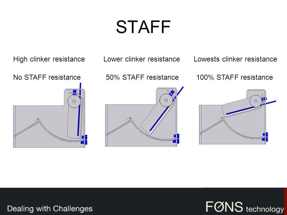 STAFF No STAFF resistance50% STAFF resistance100% STAFF resistance High clinker resistanceLower clinker resistanceLowests clinker resistance