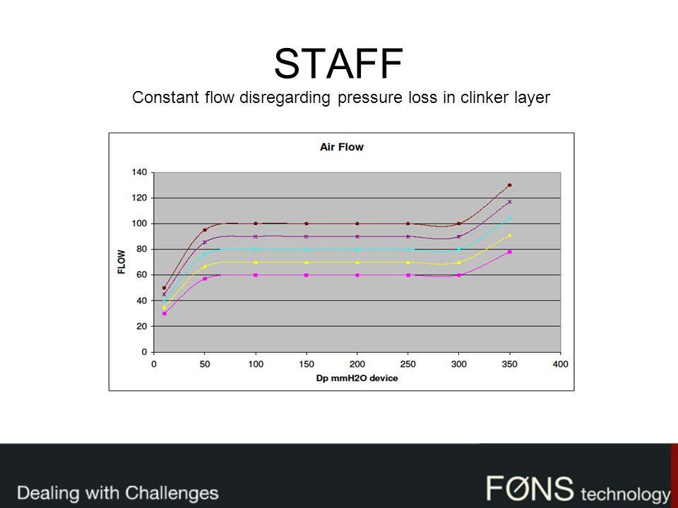 STAFF Constant flow disregarding pressure loss in clinker layer