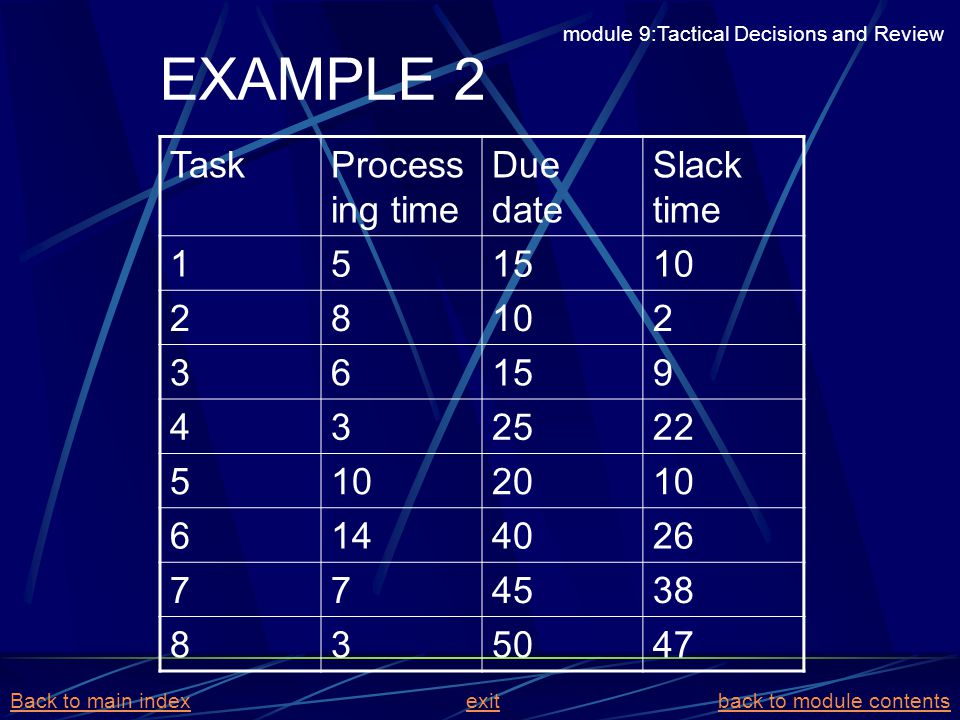 TaskProcess ing time Due date Slack time 151510 28 2 36159 432522 5102010 6144026 774538 835047 EXAMPLE 2 module 9:Tactical Decisions and Review Back