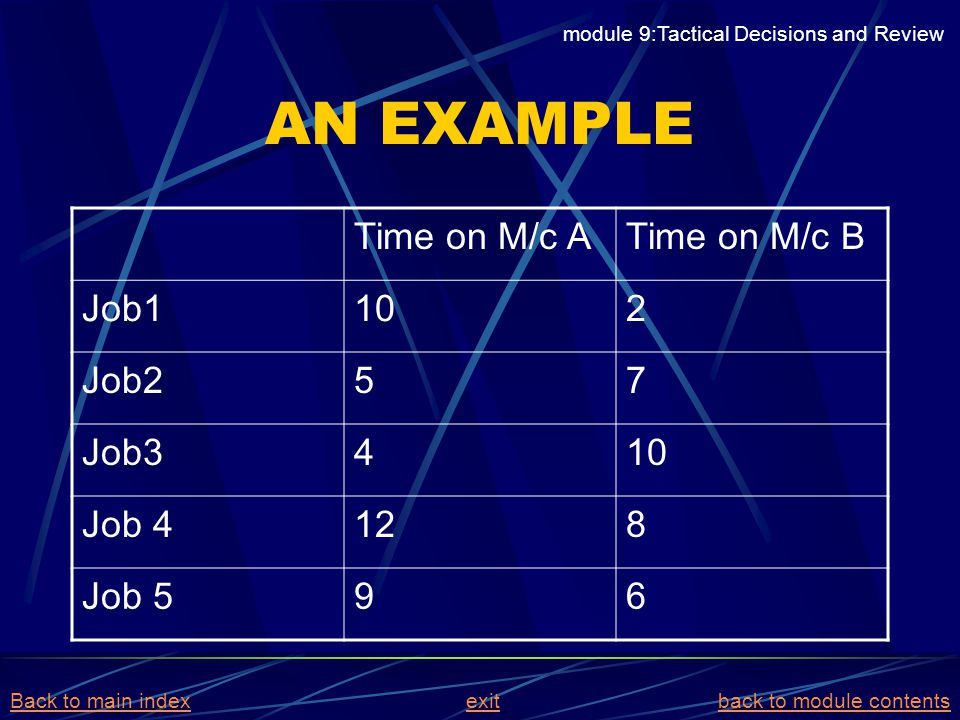 AN EXAMPLE Time on M/c ATime on M/c B Job1102 Job257 Job3410 Job 4128 Job 596 module 9:Tactical Decisions and Review Back to main indexBack to main in