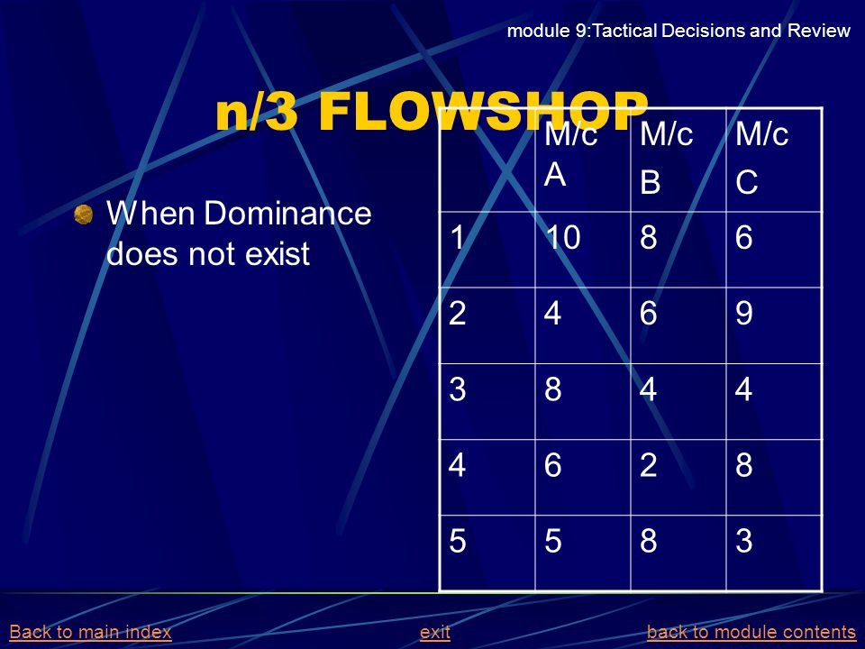 n/3 FLOWSHOP When Dominance does not exist M/c A M/c B M/c C 11086 2469 3844 4628 5583 module 9:Tactical Decisions and Review Back to main indexBack t
