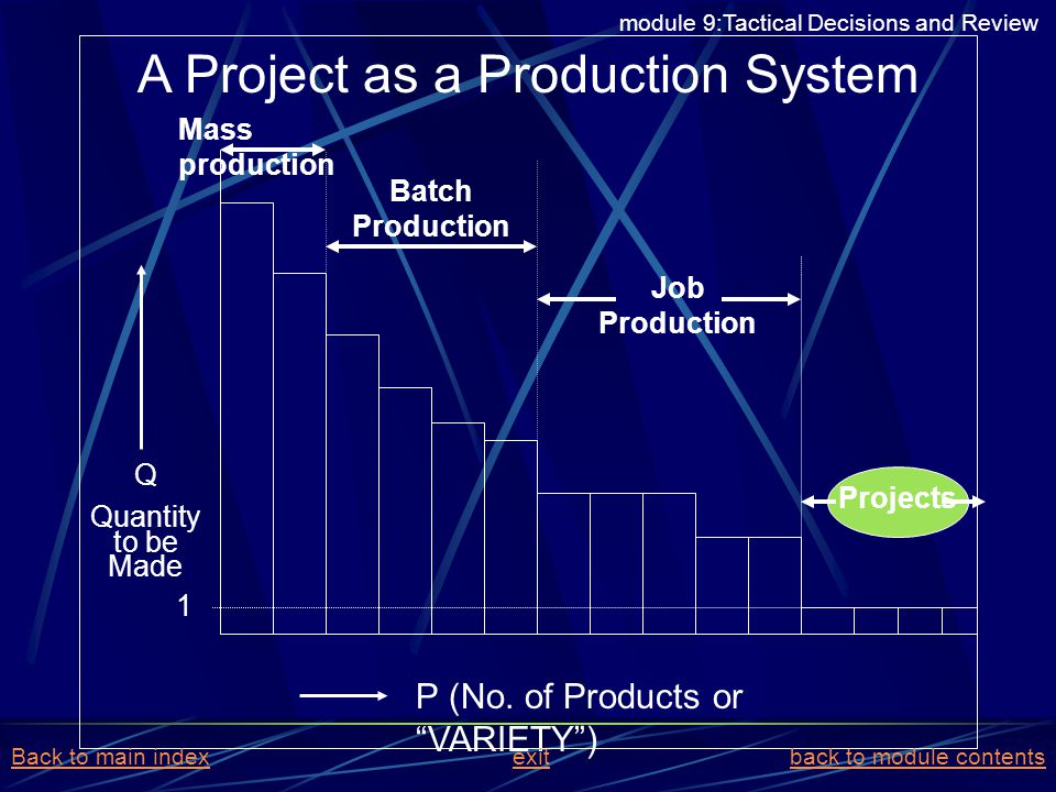 A Project as a Production System Mass production Batch Production Job Production Q Quantity to be Made P (No. of Products or VARIETY) Projects 1 modul